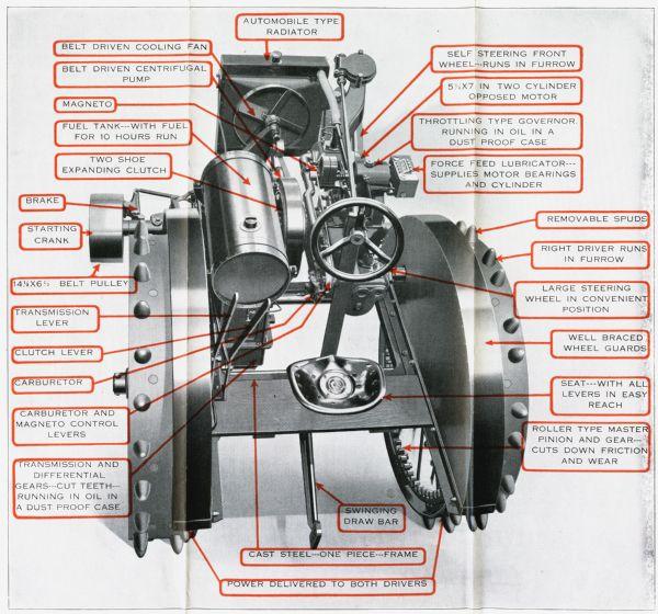 Tractor Diagram