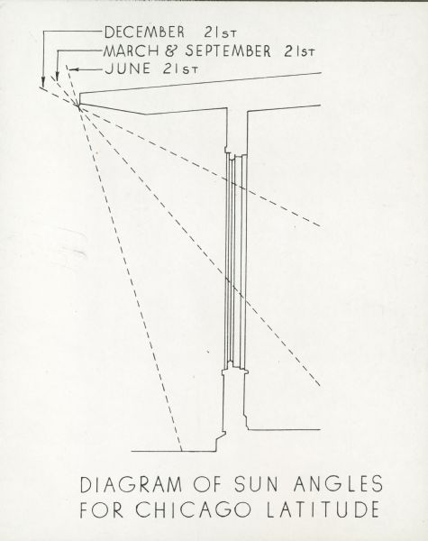 Diagram Of Sun Angles Drawing Wisconsin Historical Society